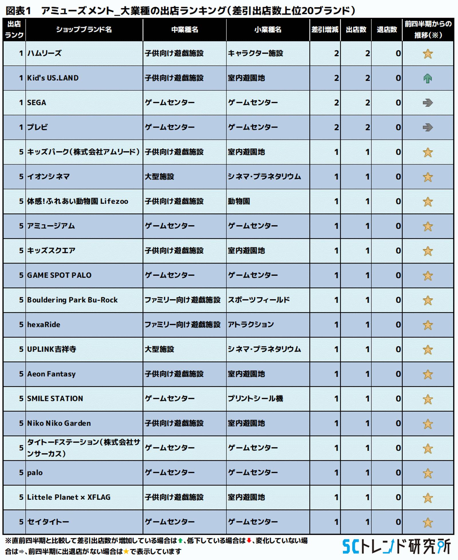図表1 アミューズメント_大業種の出店ランキング(差引出店数上位20ブランド)