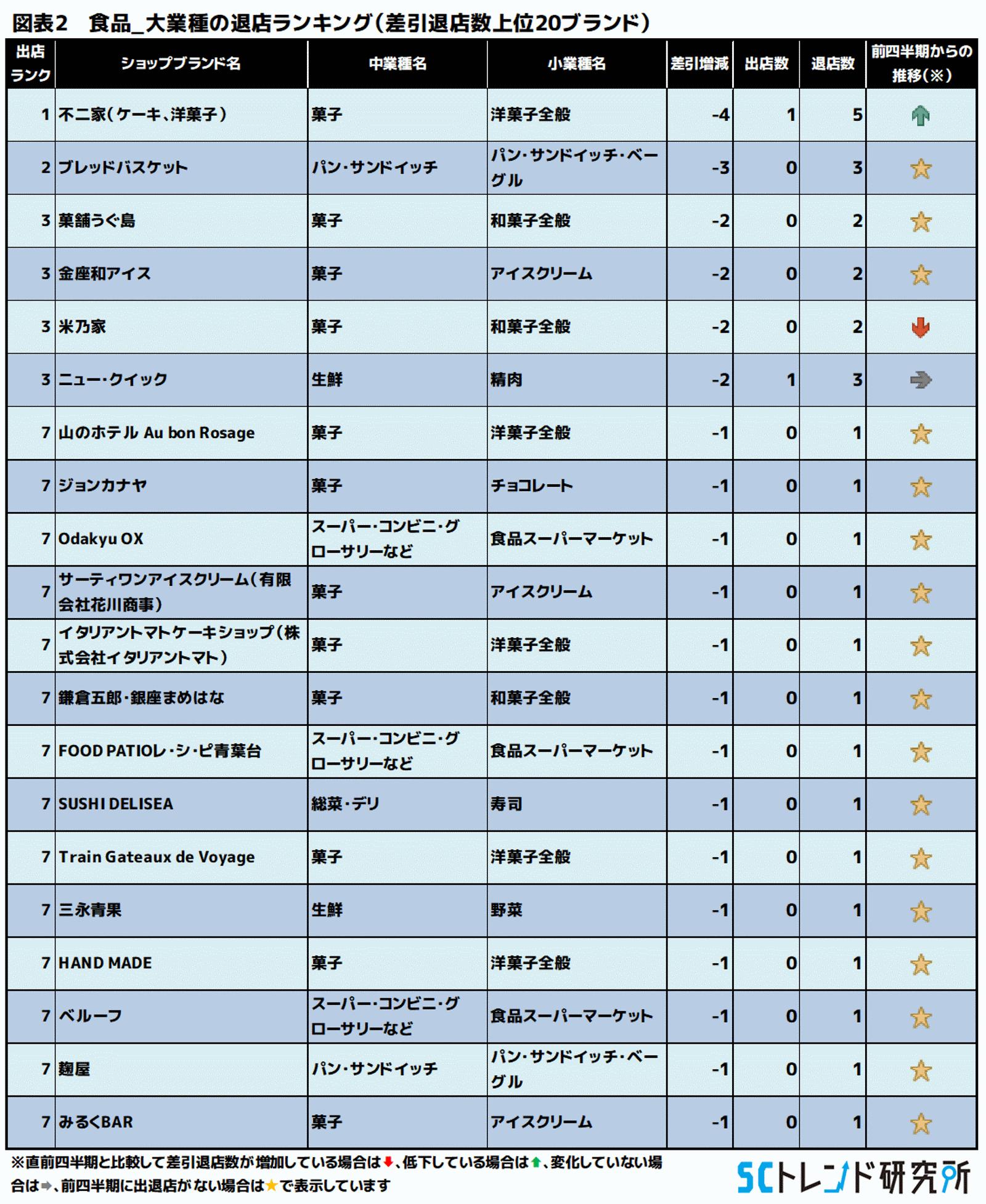 図表2 食品_大業種の退店ランキング(差引退店数上位20ブランド)