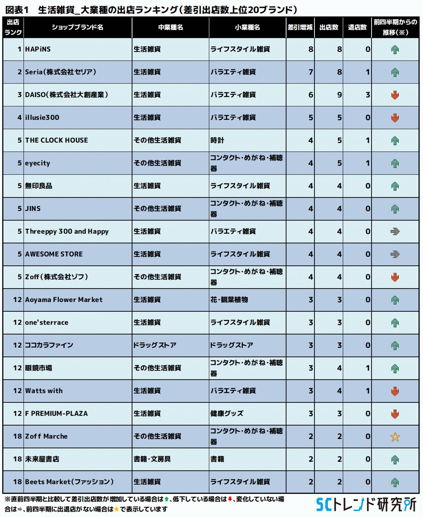 図表1 生活雑貨_大業種の出店ランキング(差引出店数上位20ブランド)