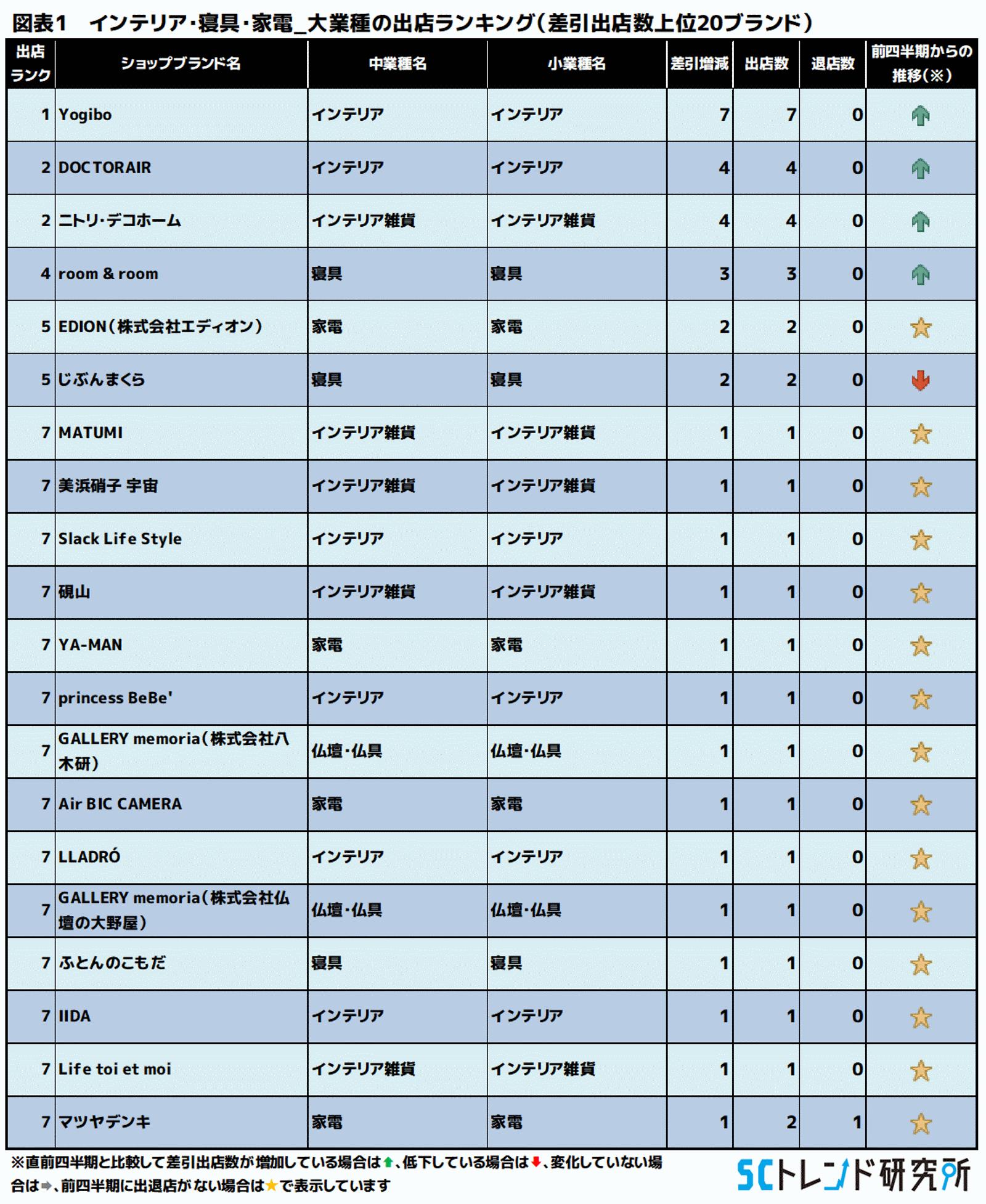 図表1 インテリア・寝具・家電_大業種の出店ランキング(差引出店数上位20ブランド)