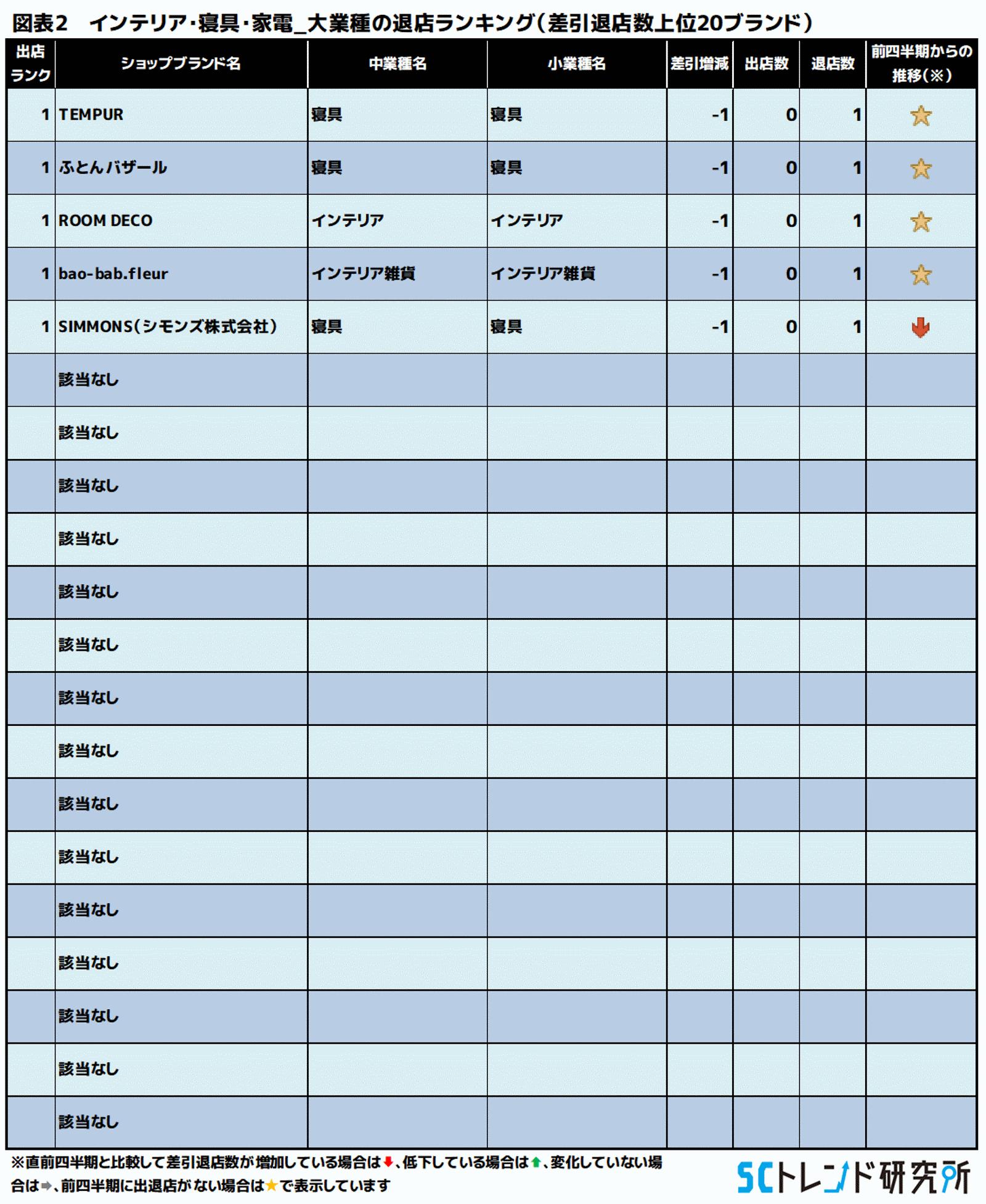 図表2 インテリア・寝具・家電_大業種の退店ランキング(差引退店数上位20ブランド)