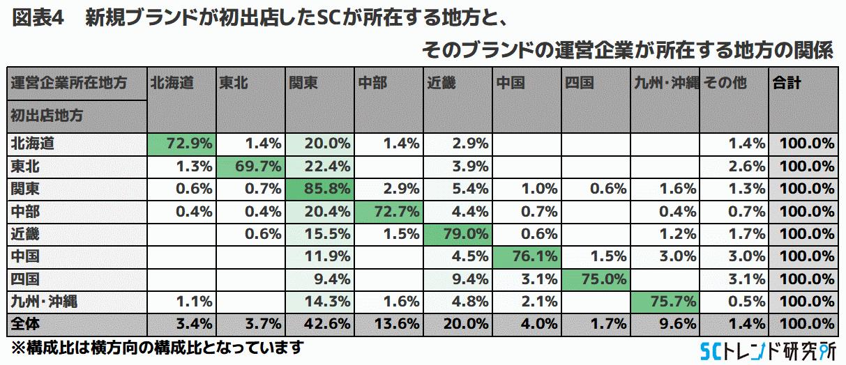 図表4 新規ブランドが初出店したSCが所在する地方と、そのブランドの運営企業が所在する地方の関係