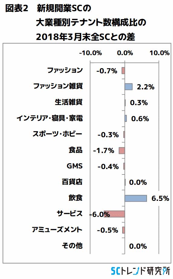 図表2 新規開業SCの大業種別テナント数構成比の2018年3月末全SCとの差