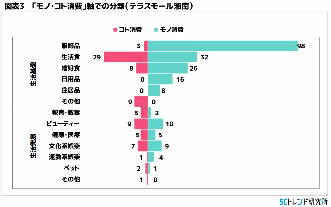 図表3 「モノ・コト消費」軸での分類(テラスモール湘南)