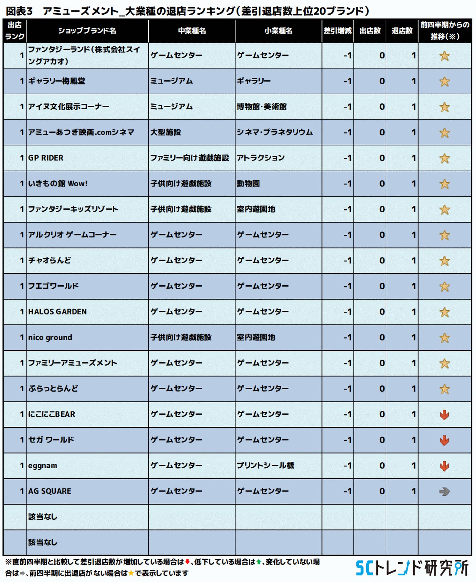 図表2 アミューズメント_大業種の退店ランキング(差引退店数上位20ブランド)