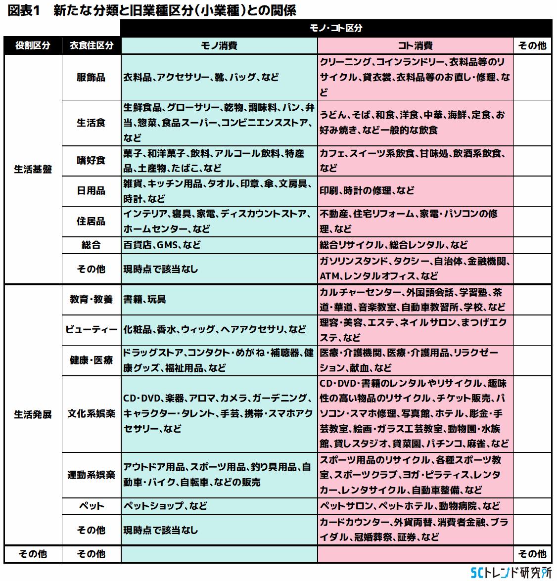 図表1 新たな分類と旧業種区分(小業種)との関係