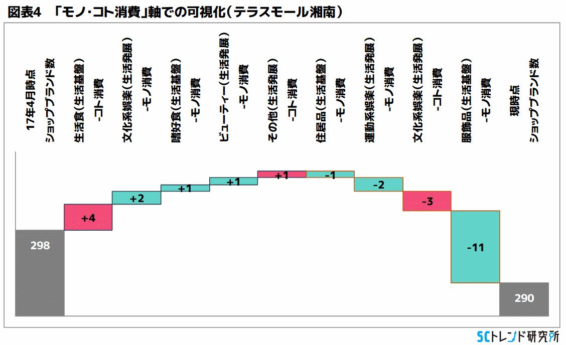 図表4 「モノ・コト消費」軸での可視化(テラスモール湘南)