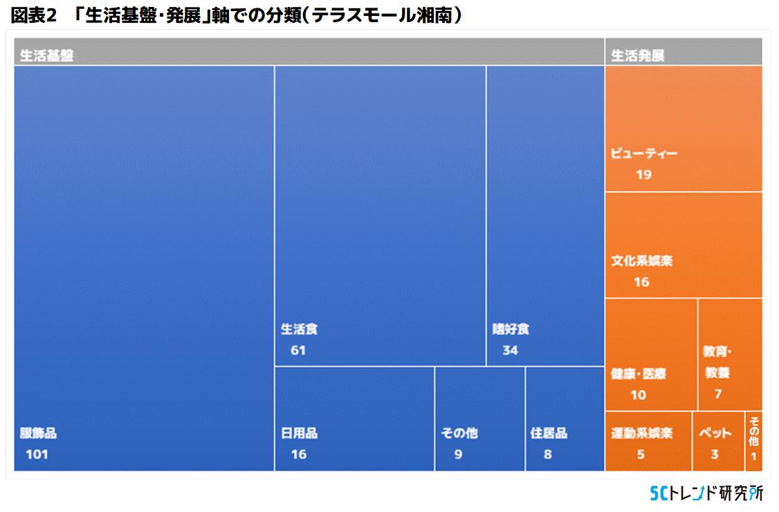 図表2 「生活基盤・発展」軸での分類(テラスモール湘南)