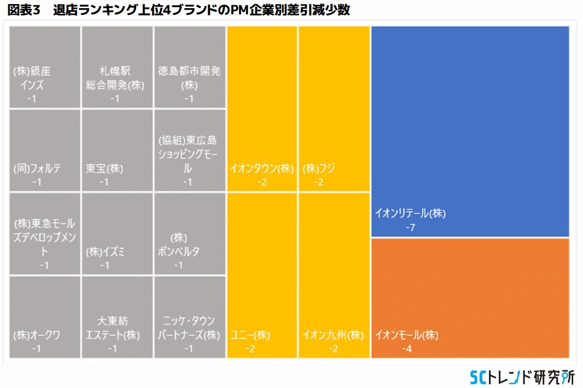 図表3 退店ランキング上位4ブランドのPM企業別差引減少数