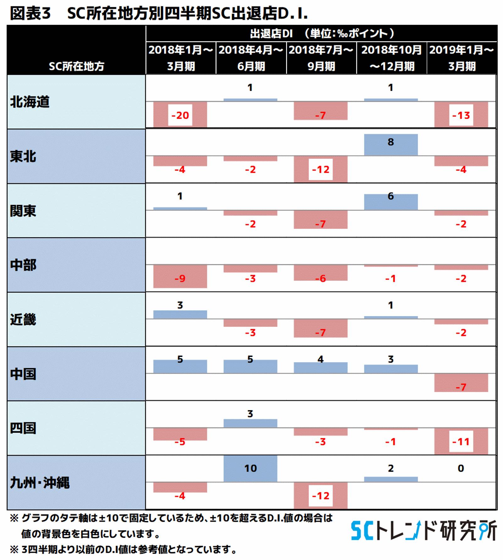 図表3 SC所在地方別四半期SC出退店D.I.