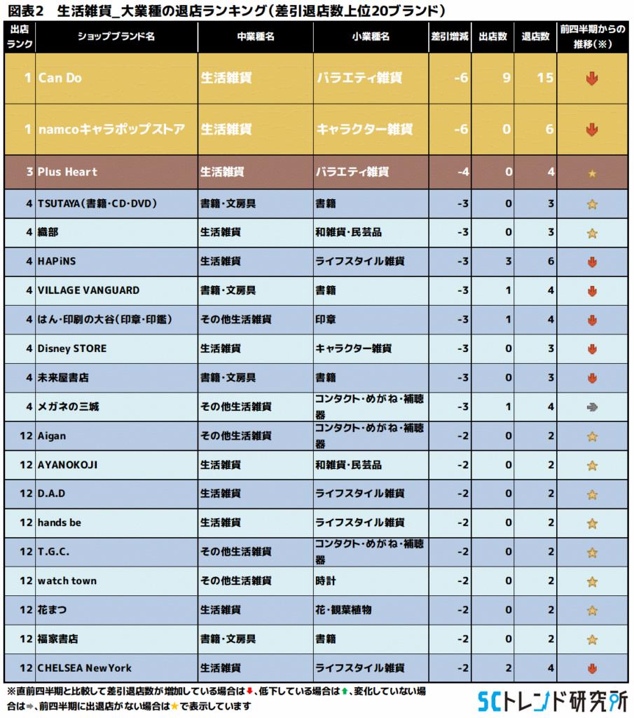 図表2 生活雑貨_大業種の退店ランキング(差引退店数上位20ブランド)