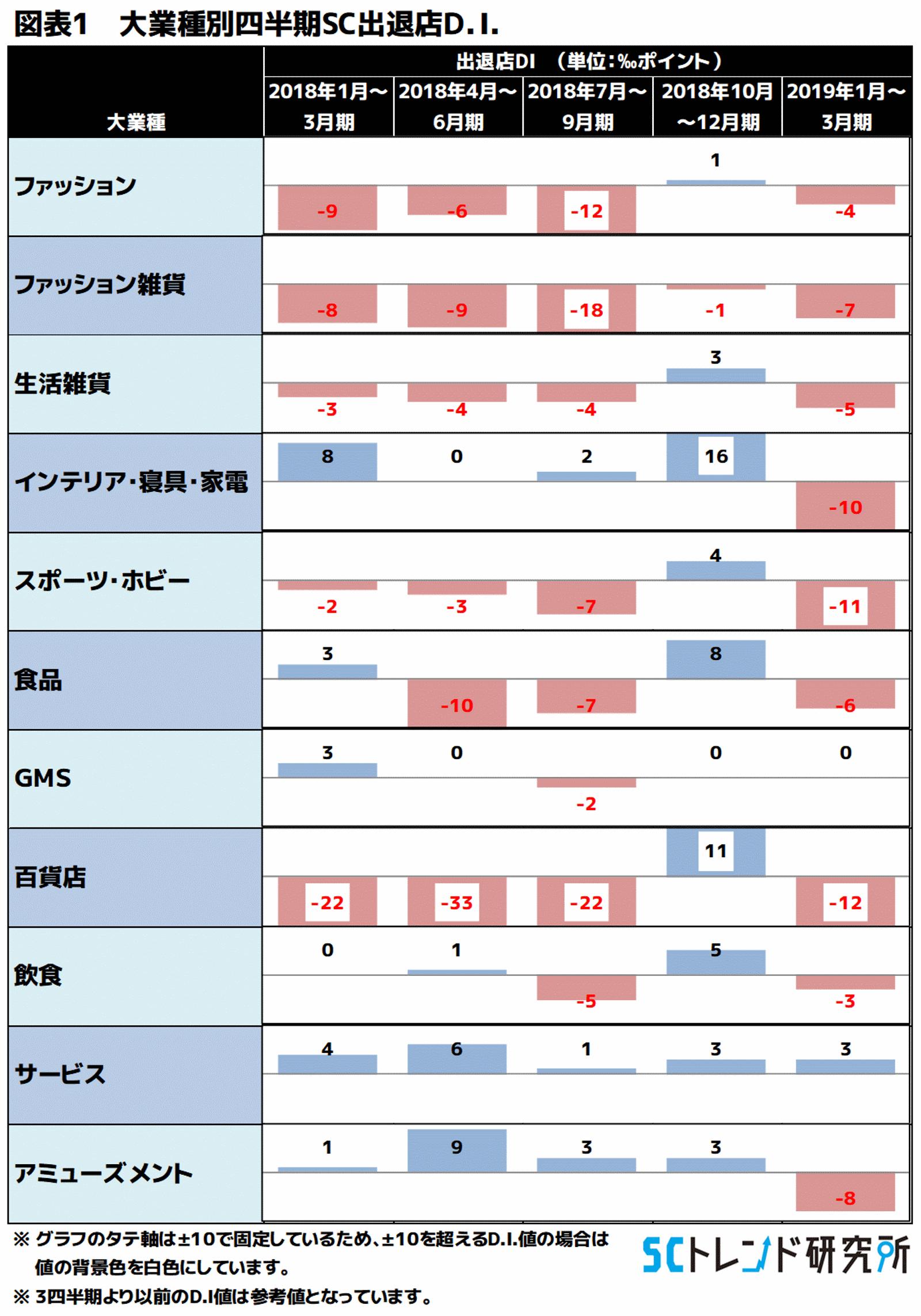 図表1 大業種別四半期SC出退店D.I.