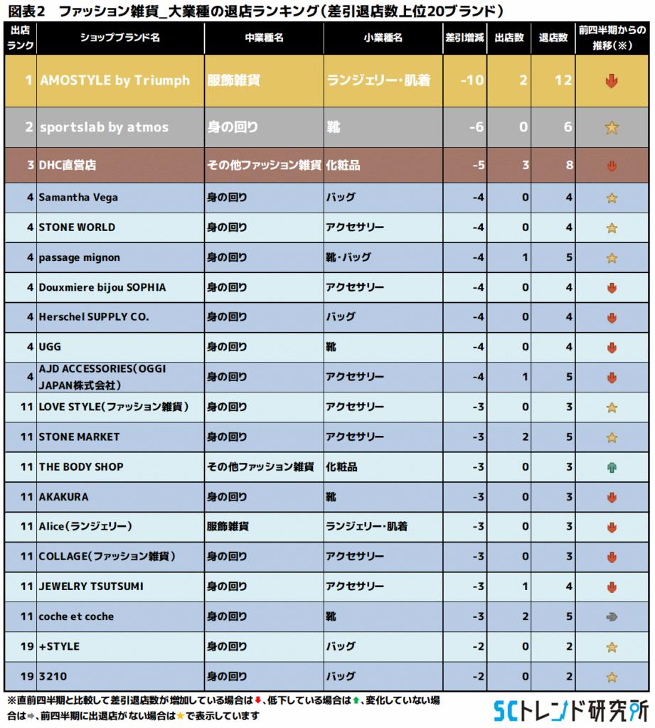 図表2 ファッション雑貨_大業種の退店ランキング(差引出店数上位20ブランド)