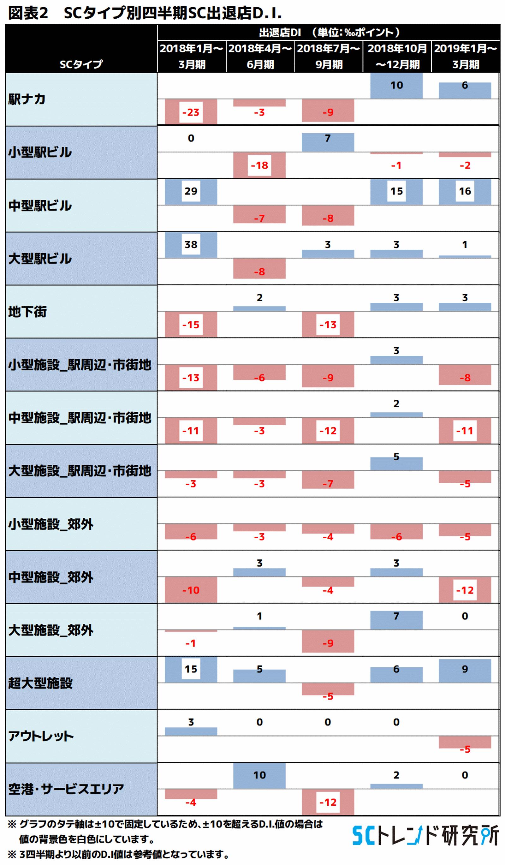 図表2 SCタイプ別四半期SC出退店D.I.