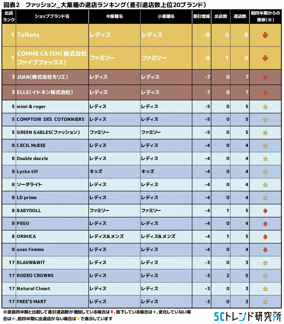 図表2 ファッション_大業種の退店ランキング(差引退店数上位20ブランド)