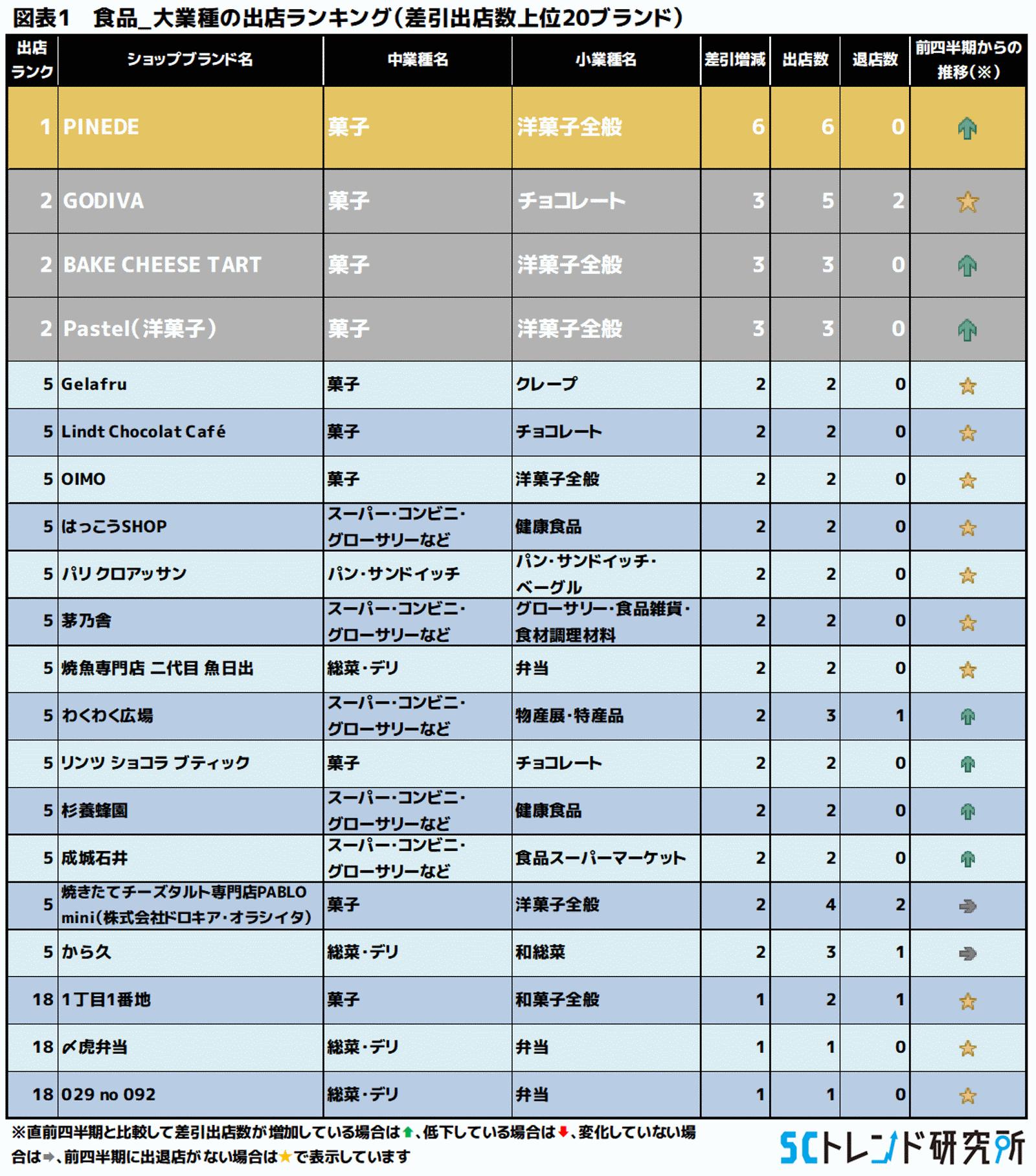 図表1 食品_大業種の出店ランキング(差引出店数上位20ブランド)