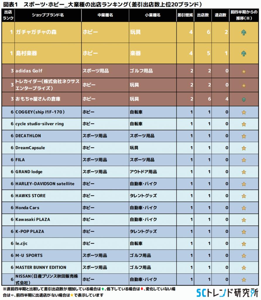 図表1 スポーツ・ホビー_大業種の出店ランキング(差引出店数上位20ブランド)