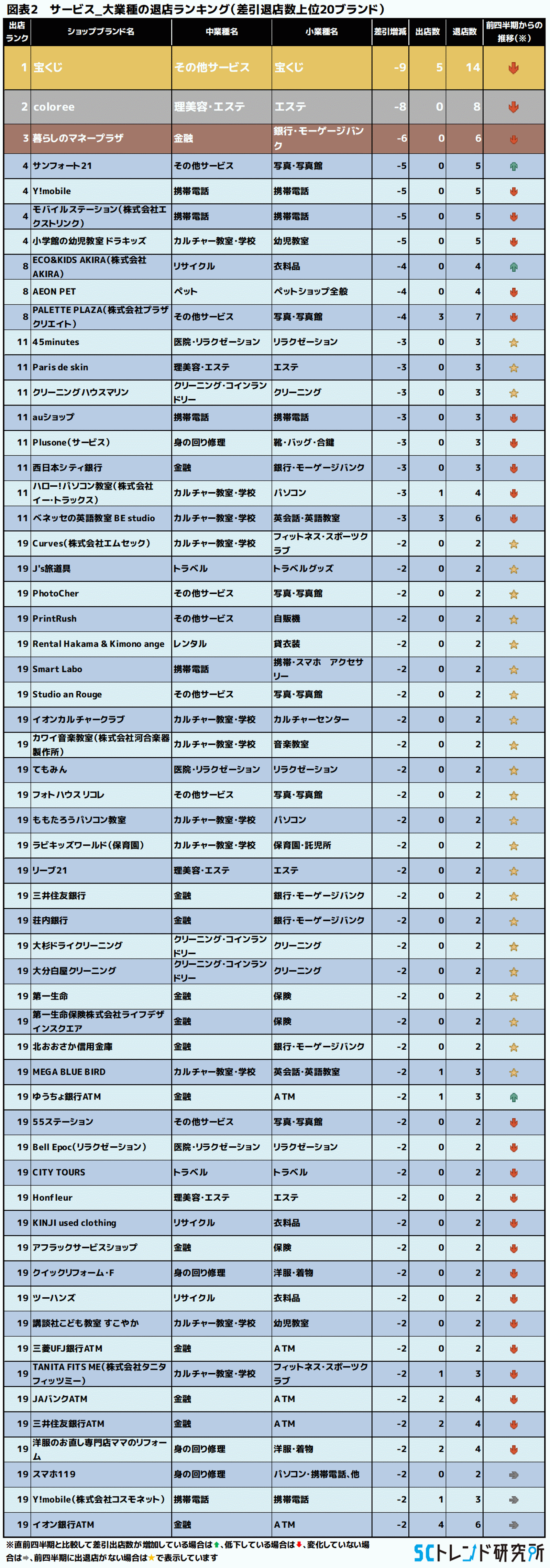 図表2 サービス_大業種の退店ランキング(差引退店数上位20ブランド)