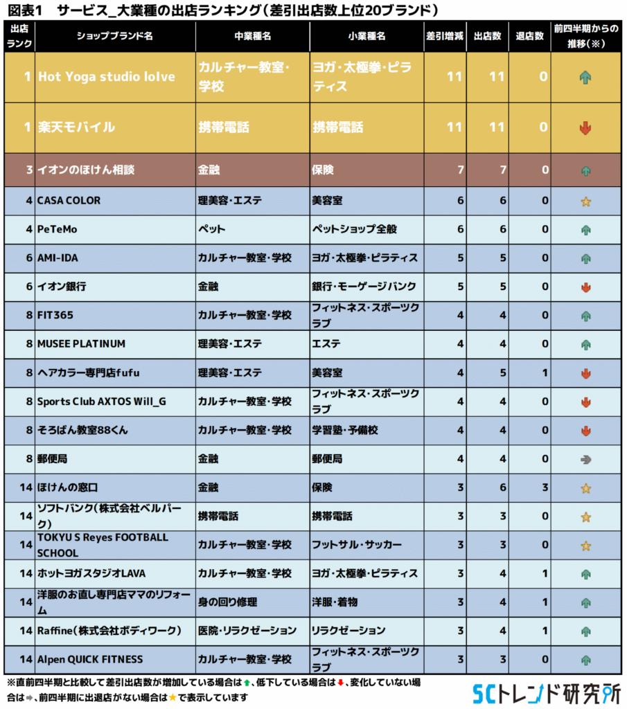 図表1 サービス_大業種の出店ランキング(差引出店数上位20ブランド)