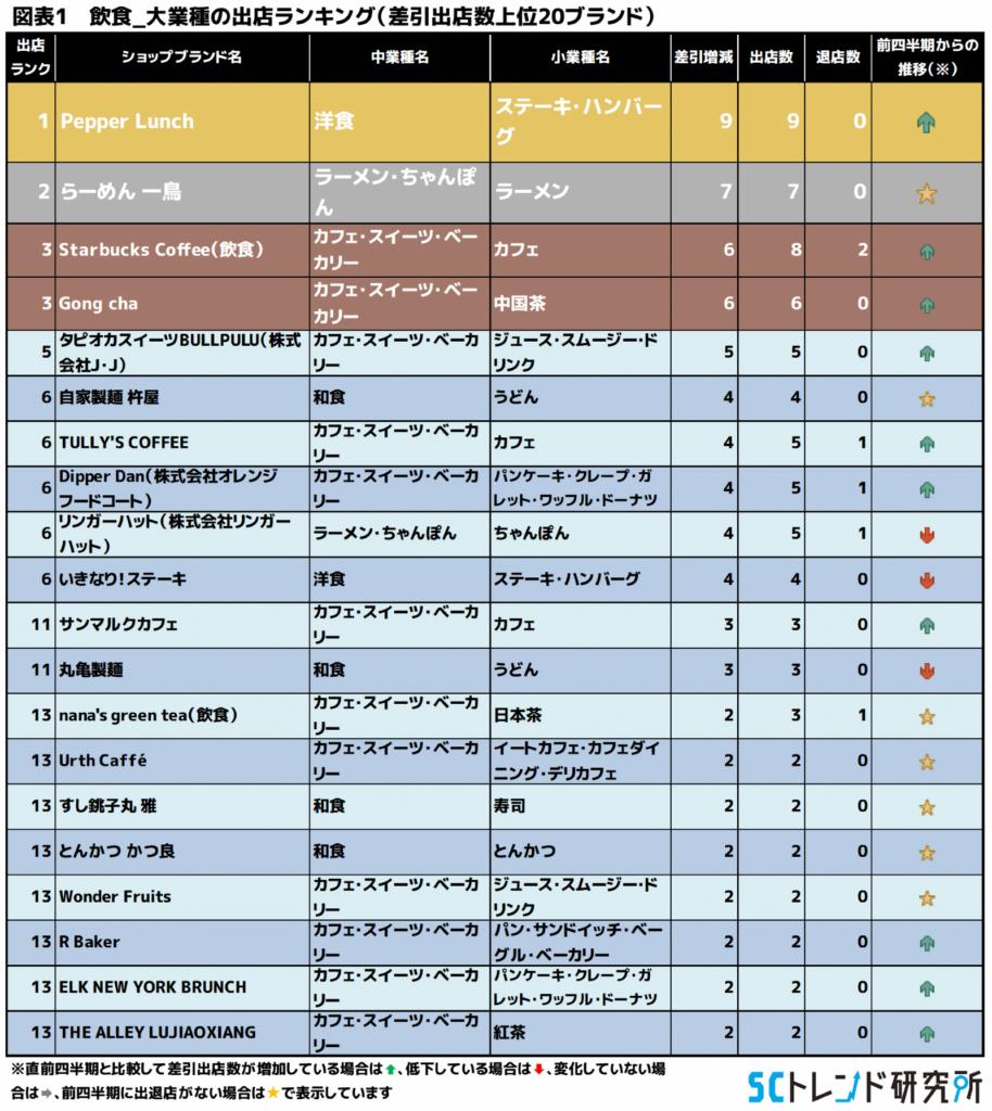 図表1 飲食_大業種の出店ランキング(差引出店数上位20ブランド)