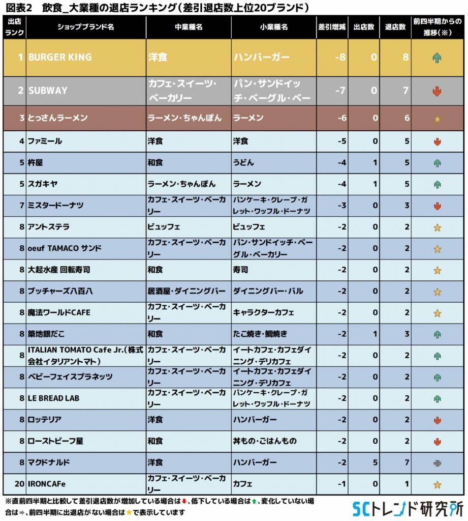 図表2 飲食_大業種の退店ランキング(差引退店数上位20ブランド)